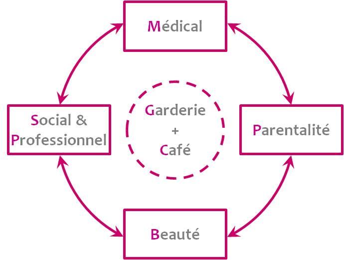 Happy Families : un monde de services
